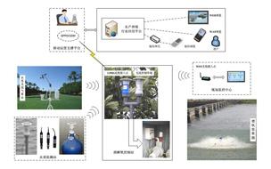 水产养殖环境远程监控系统